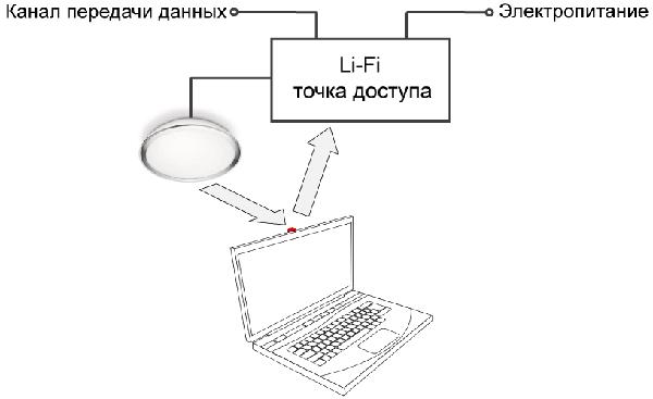 Беспроводной доступ Li-Fi